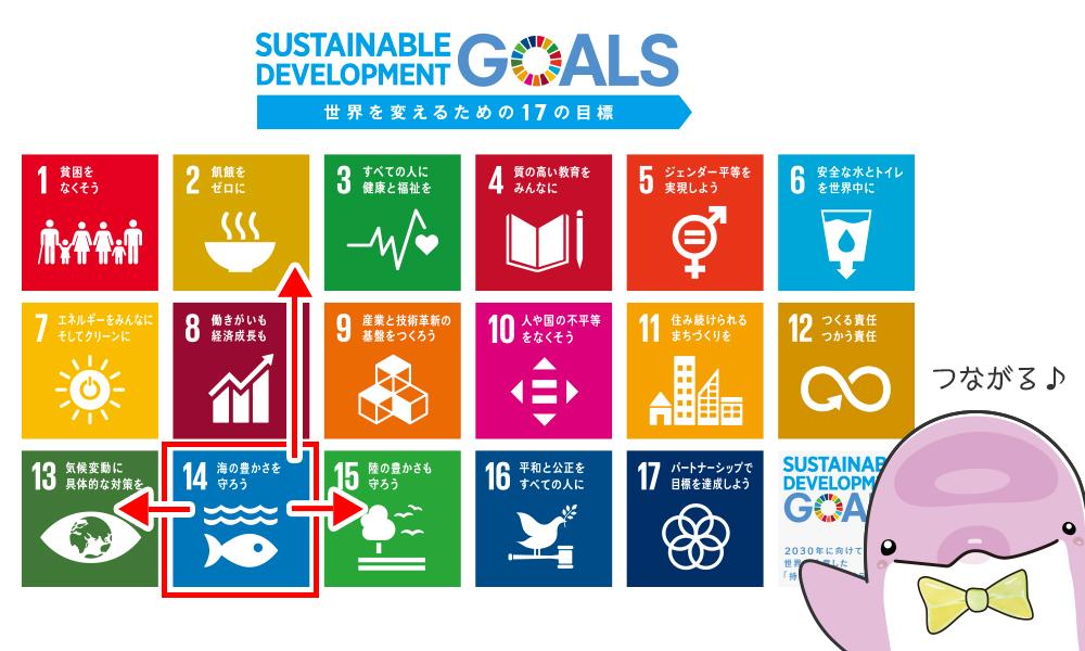 SDGsはつながる