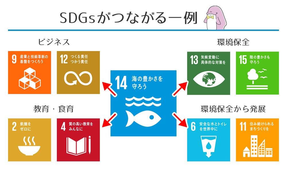 SDGsがつながる一例
